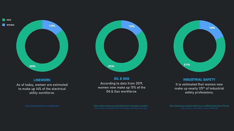 Statistics of women in industries